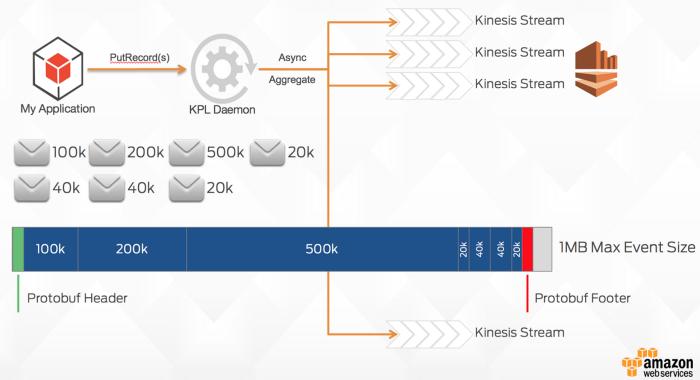 kinesis protocol buffers