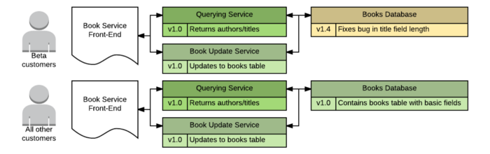 Old version of book service front-end and back-end.