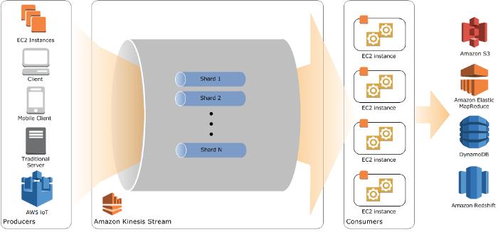 shared kinesis streams diagram