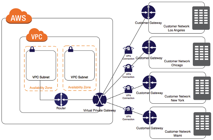 Monitoring VPN connection and traffic in AWS.