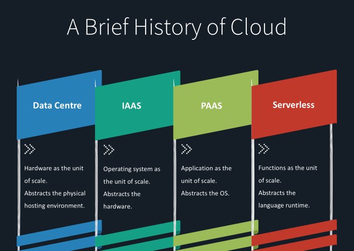 A brief history of the cloud including data centers, IaaS, PaaS and serverless.