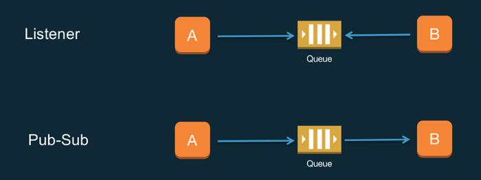 Amazon SQS and Lambda create event-driven architecture.