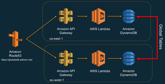 Multi-Region, Active-Active Serverless Backend Solution Overview