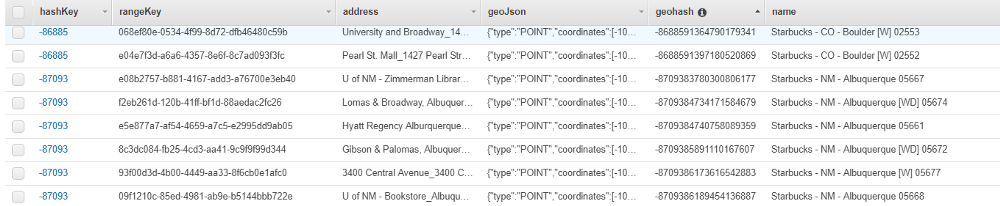 Data library showing locations together with their geohash values and hash keys.