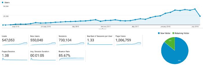 Traffic growth data