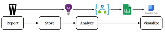 Lean analytics pipeline, starting with reporting custom metrics into the application insights store, then the logic app analyzes the data and puts the data results in a google sheets for visualization.
