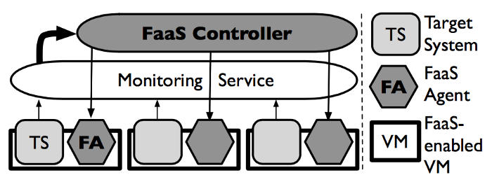 The three important components of Failure as a Service architecture are target system, FaaS agent and FaaS enabled virtual machine.