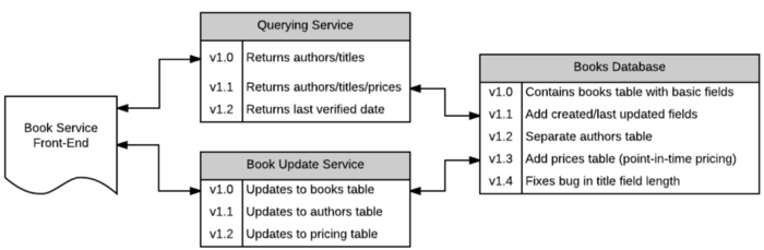 Map of features requiring change including querying service, book database and book update service.
