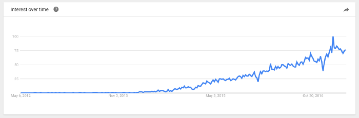 Interest in microservices over time.