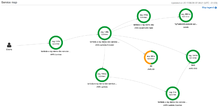 Subsegments and segments make up traces, then AWS X-Ray processes generate service graphs like this.