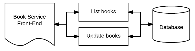 Book service front-end and database visual.