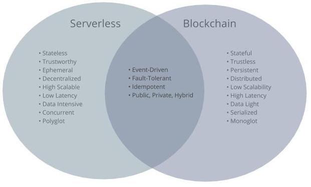 serveless vs blockchain