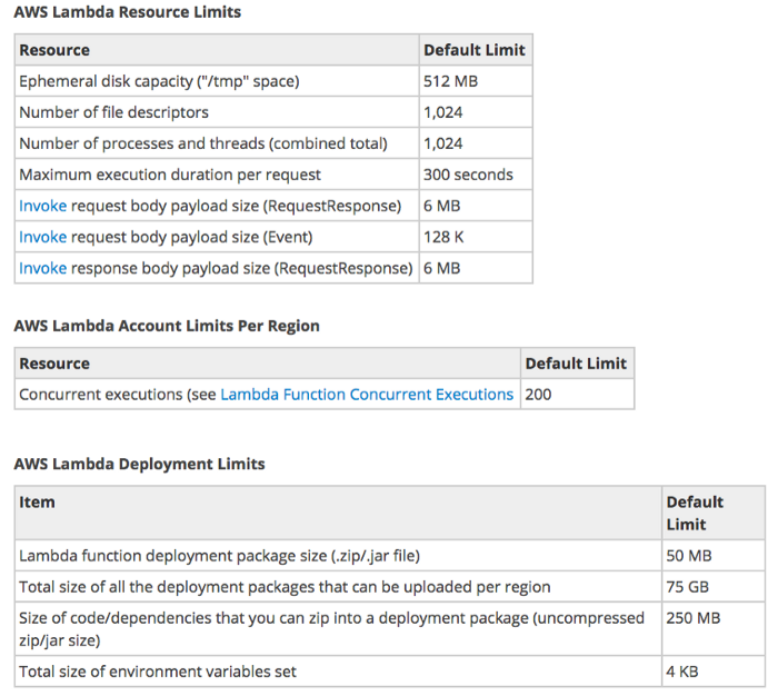 AWS Lambda Resource Limits