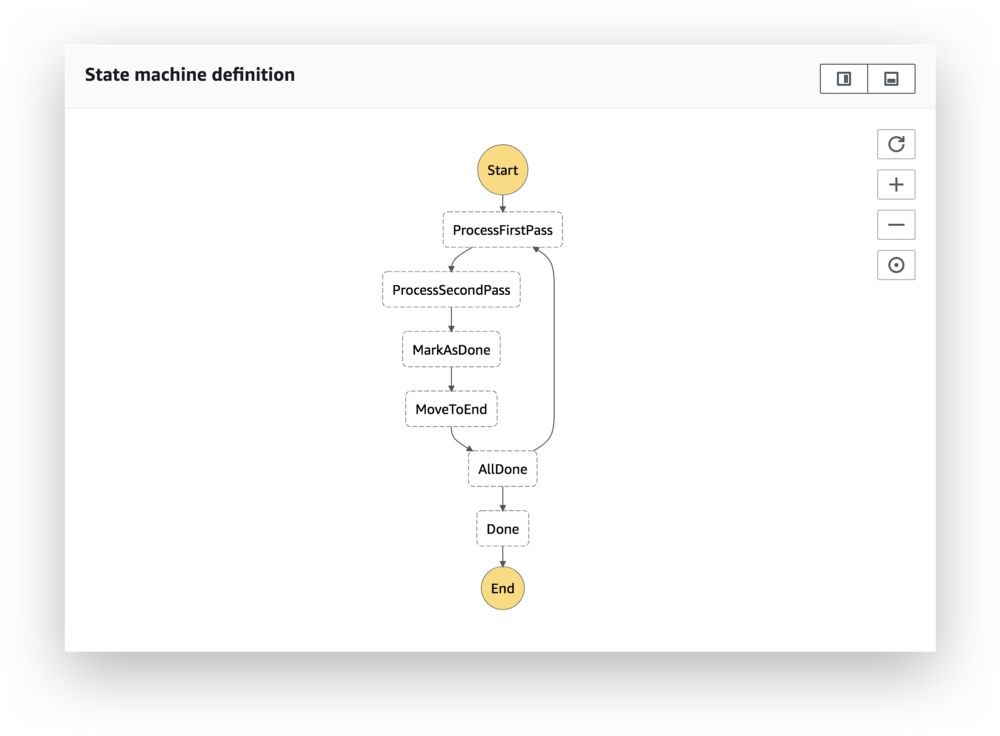 a complete workflow definition