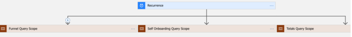 Visualization showing the execution of multiple queries in parallel.