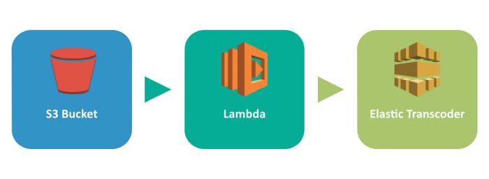 The whole process: S3 invokes Lambda and Lambda invokes Elastic Transcoder.