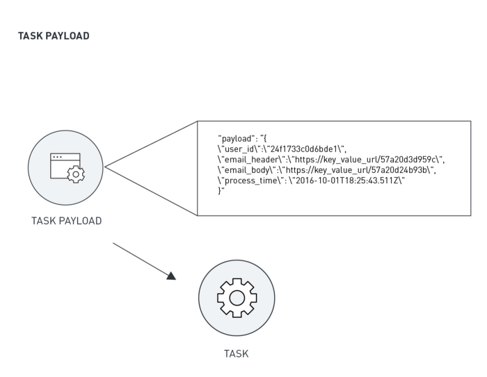 A task payload provides the workload that the serverless task should use.