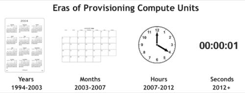 Eras of Provisioning Compute Units