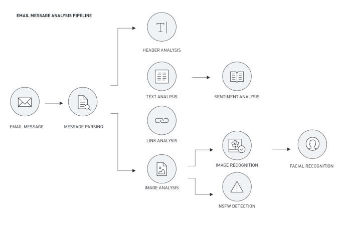 Analysis Processing Pipeline