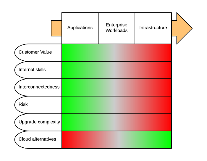 The spectrum of workloads in an enterprise  from end-user application  all the way through the infrastructure found in IT.