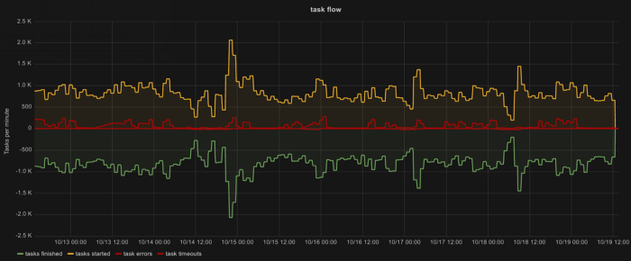 The graph below represents the task flow per minute for a specific duration and region for a particular serverless platform.