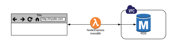 Build a fully-fledged Node Express app that works on Lambda.