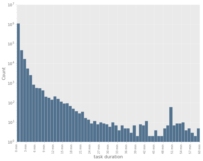 The graph shows the distribution of task durations within the Iron.io platform for a particular period of time.