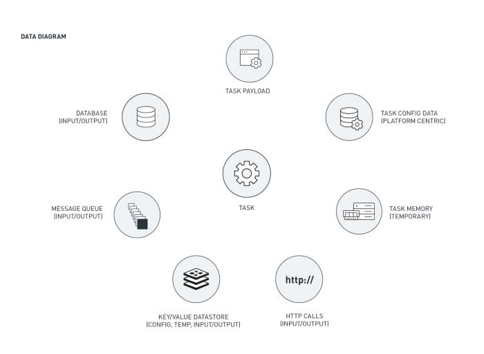 Data diagram showing serverless processing