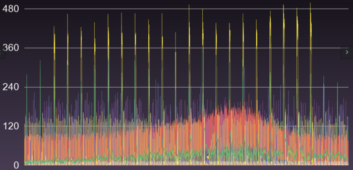 The graph depicts a segment of users and their task concurrencies over a 24-hour period within a serverless platform.