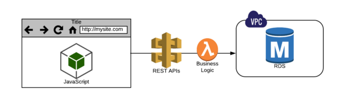 Logic moves to Lambda, in serverless there is no middle layer.