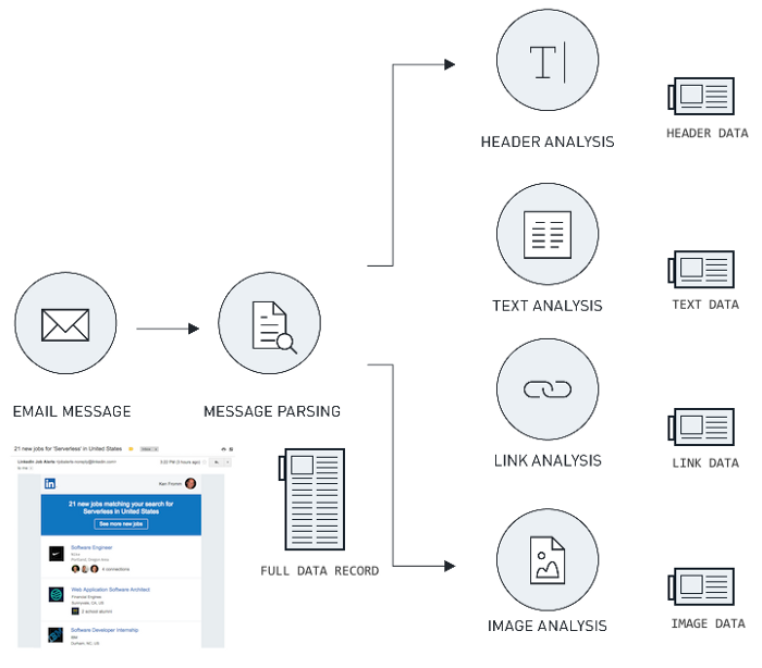 Data partitioning strategies to ensure safe payload handling when processing jobs in the cloud.