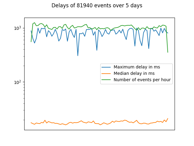 A graph showing the emitter function logs, the target timestamp and the current timestamp which are then compared to calculate the delay.