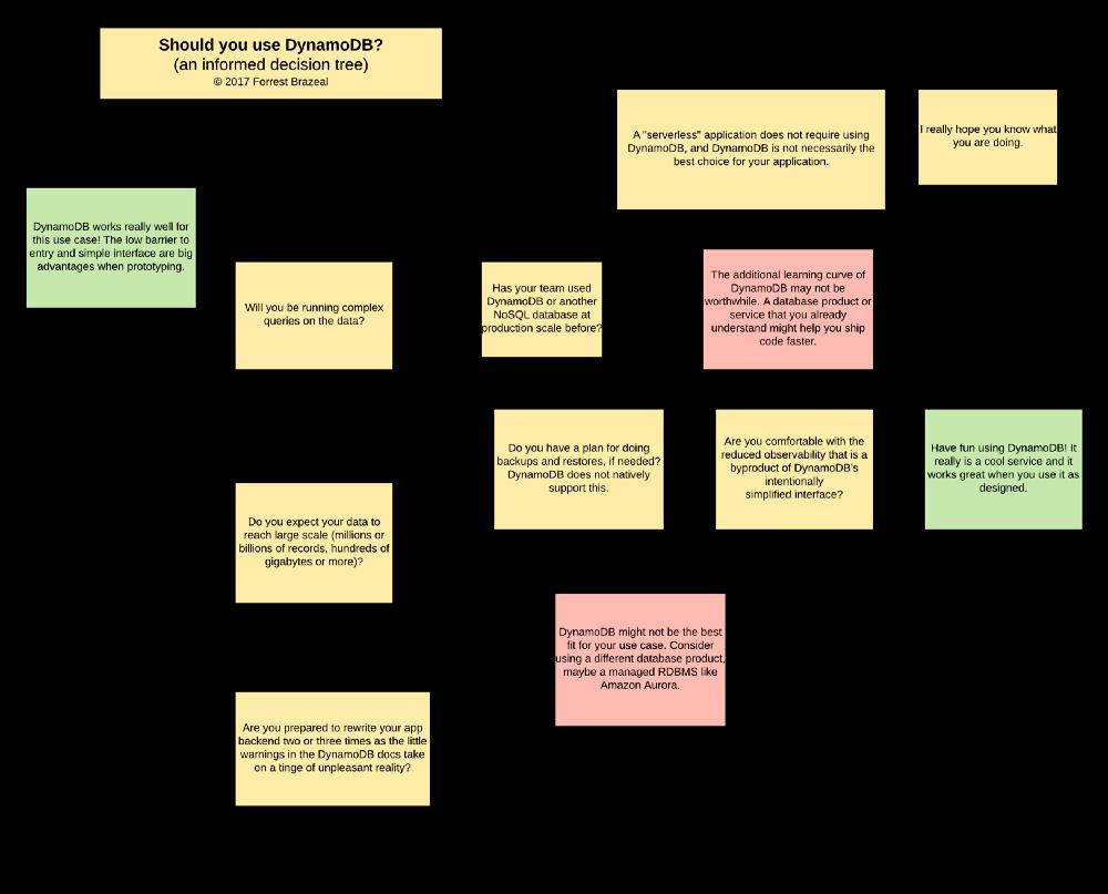 DynamoDB Informed decision tree