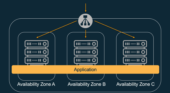 Increase availability by deploying your application across multiple AZs.