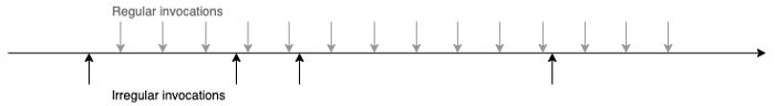 Comparison of regular and irregular invocations (hoc scheduling)
