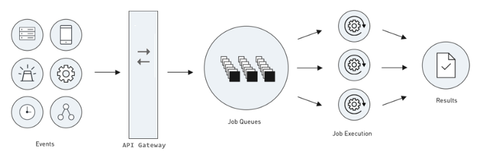 API gateways offer sophisticated monitoring and alerting capabilities