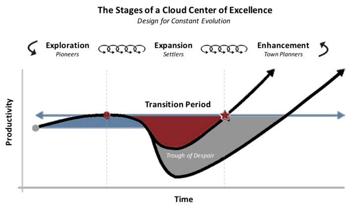 The Stages of a Cloud Center of Excellence