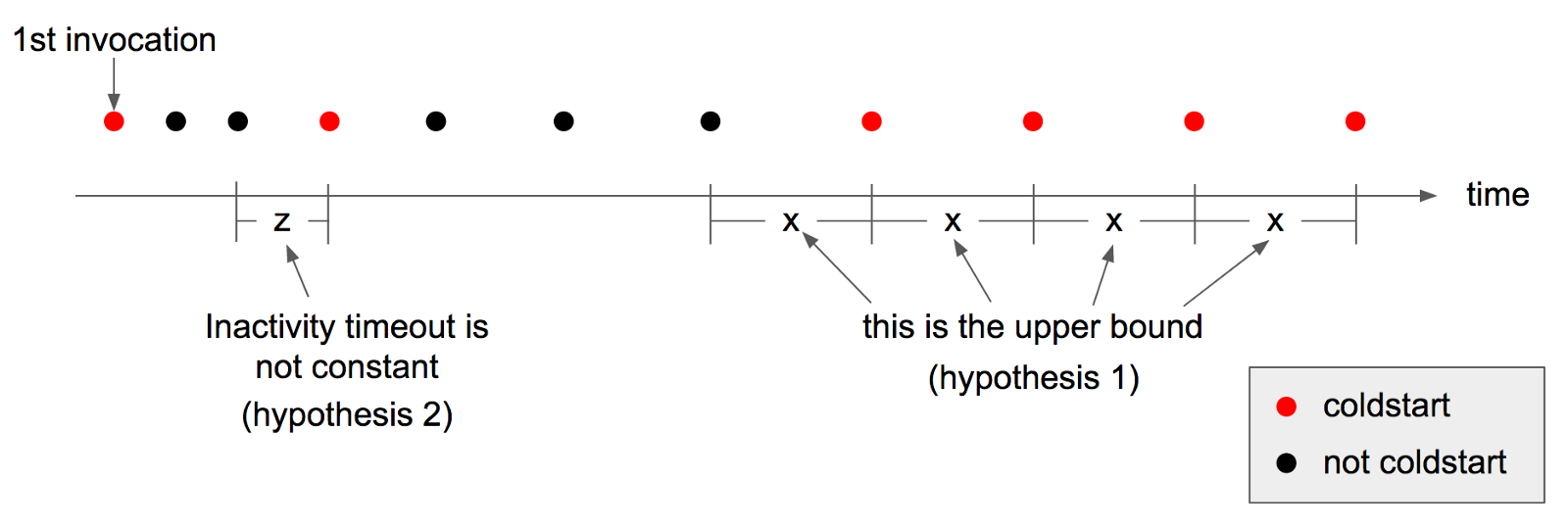 Hypothesis three, the upper bound for inactivity varies by memory allocation.