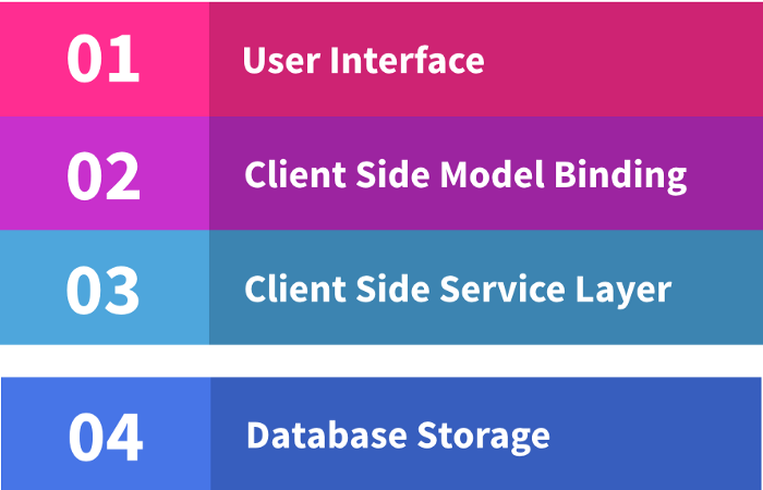 Serveless architecture allows you to add a new feature with only front-end code. You can potentially call out to cloud services where required.