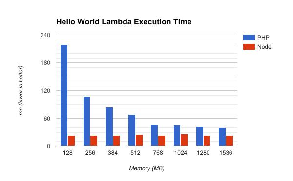 Lambda Execution time testing of PHP vs Node response times via API Gateway