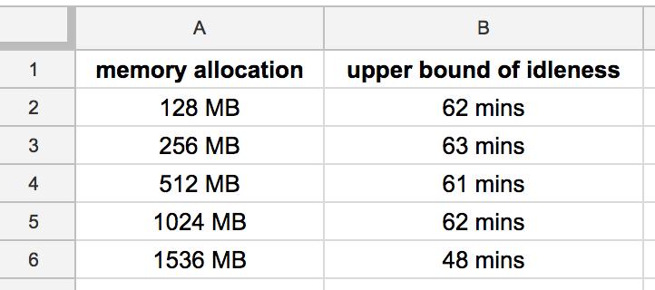 The data showing AWS Lambda idle timeouts.