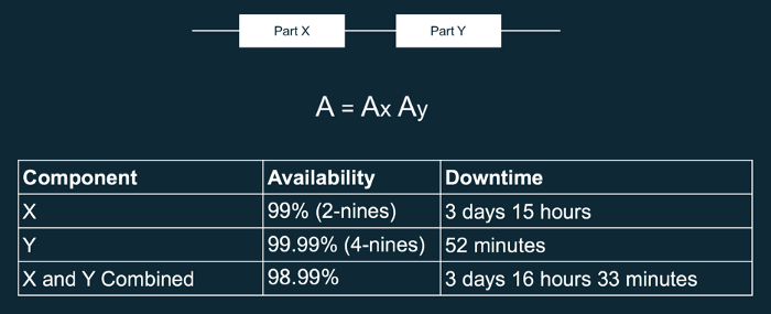 understanding availability in series