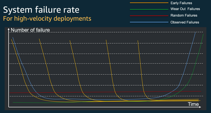 system failure rate for high-velocity deployments