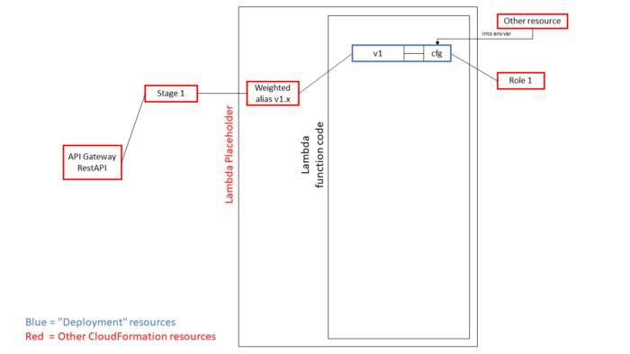 Step 1, the original diagram and annotating the AWS::Lambda::Deployment resources
