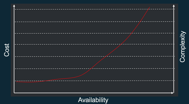 The price of availability