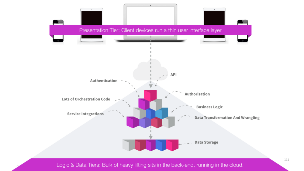 Outdated 3-tier architecture including presentation tier, logic tier and data tier.