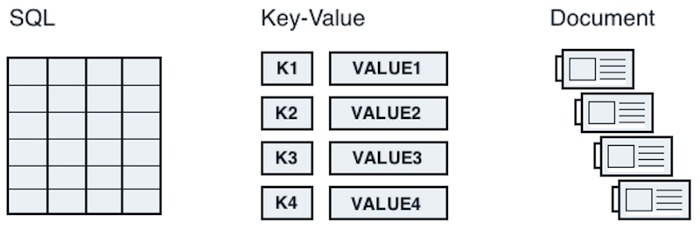 Data store types