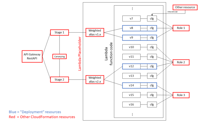 Step 5, updated diagram with the usage of Deployment resources.