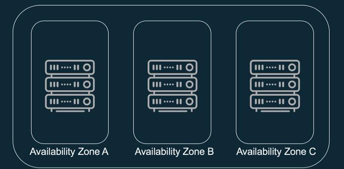AWS availability calculation