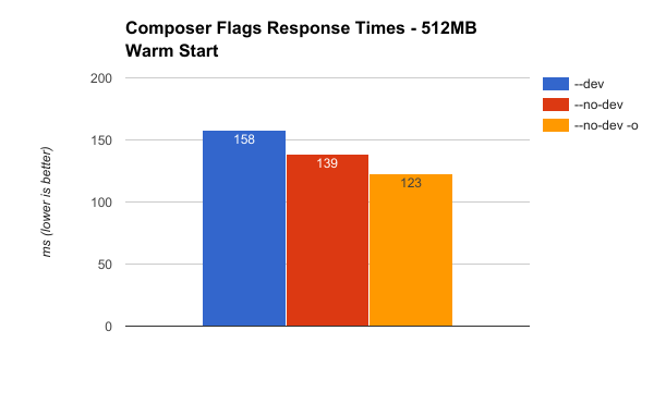 Using response times to compare the performance of different composer options.